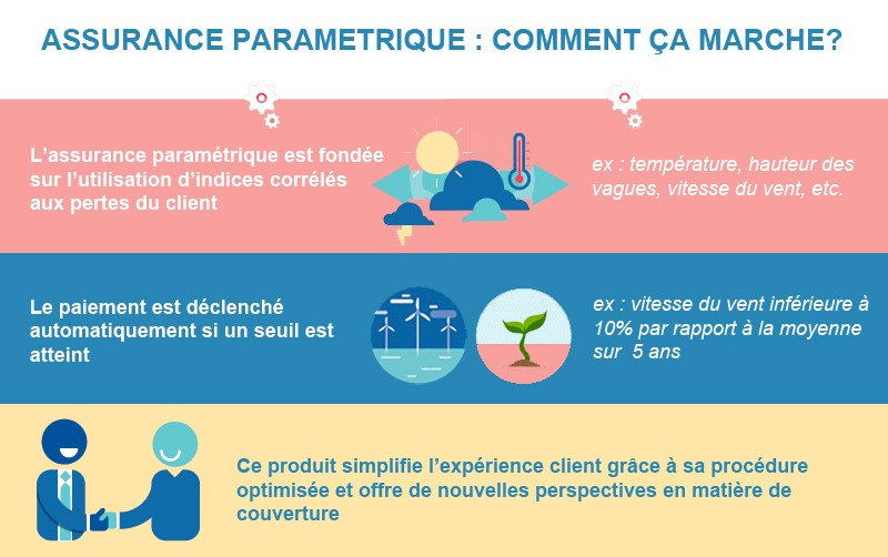 Assurance Paramétrique, Comment ça marche ? Assurance Paramétrique avec AGIS